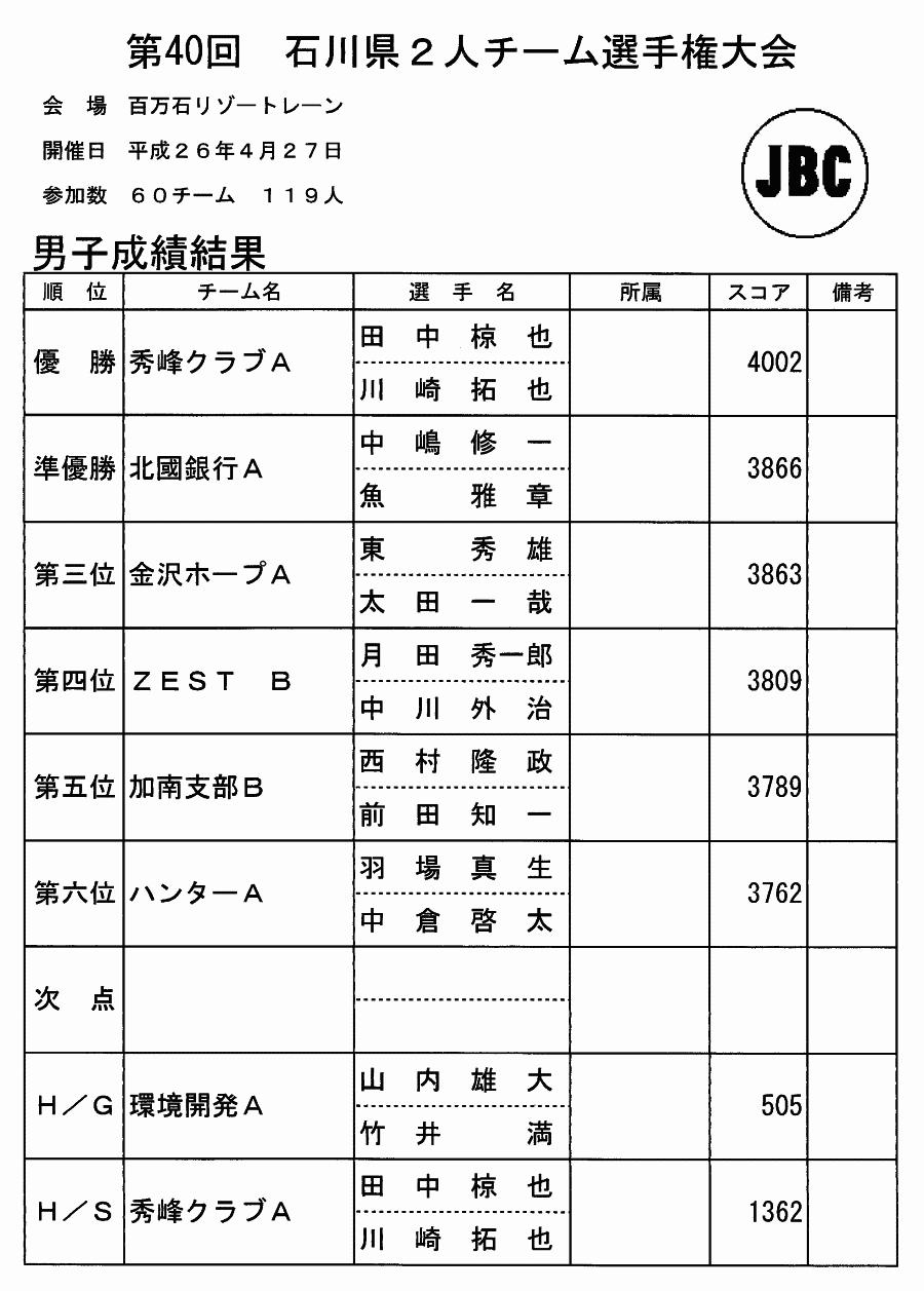 第40回 石川県2人チーム選手権大会 男子結果