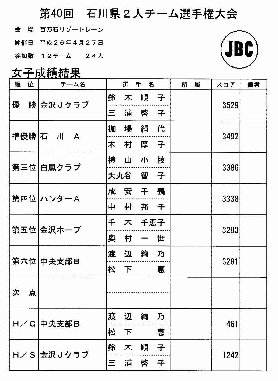 第40回 石川県2人チーム選手権大会 女子結果