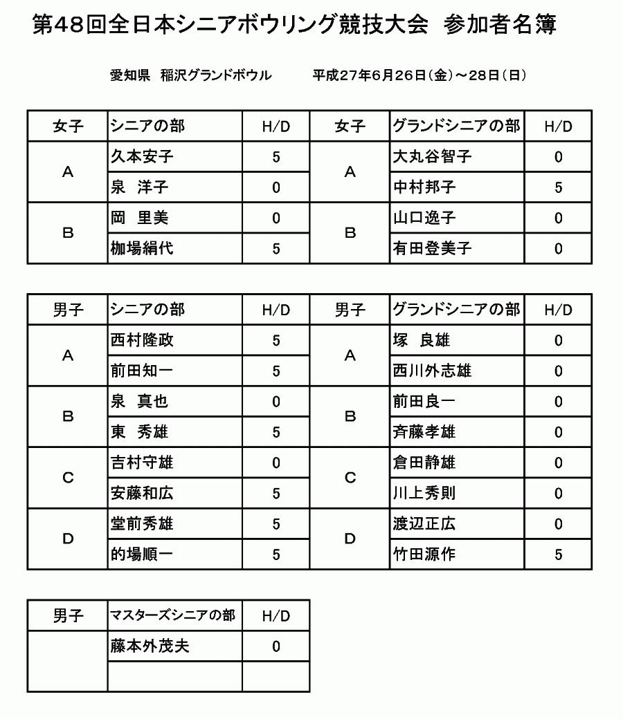 第48回 全日本シニア参加者名簿