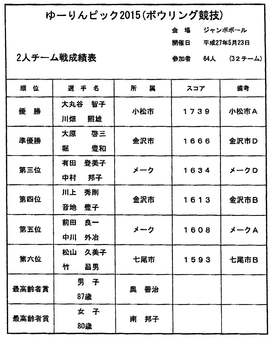 ゆーりんピック2015(ボウリング競技)_01