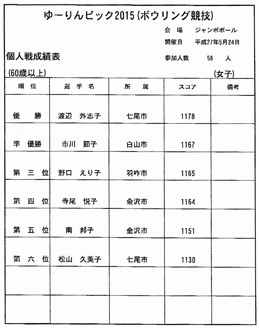 ゆーりんピック2015(ボウリング競技)_02