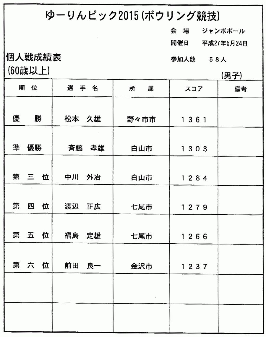 ゆーりんピック2015(ボウリング競技)_03