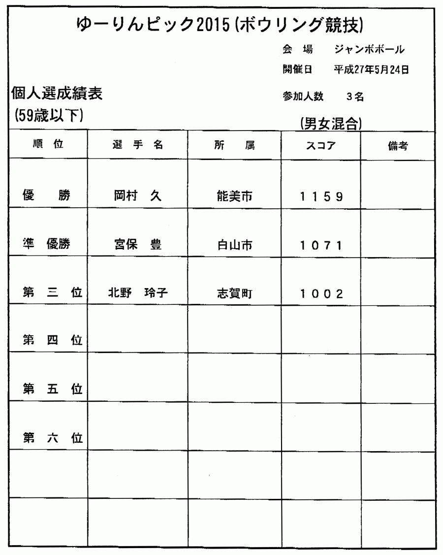 ゆーりんピック2015(ボウリング競技)_04