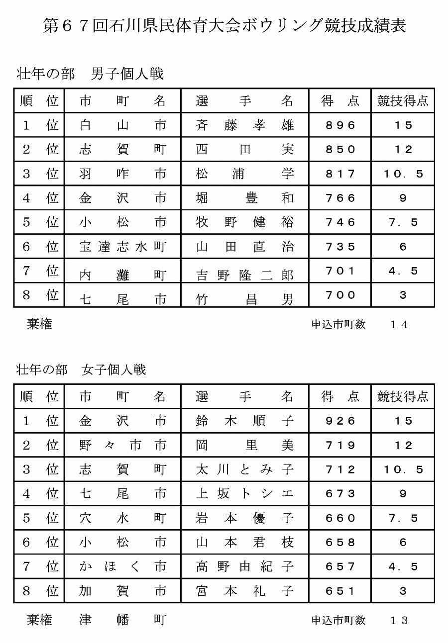 第67回石川県民体育大会 - 個人戦