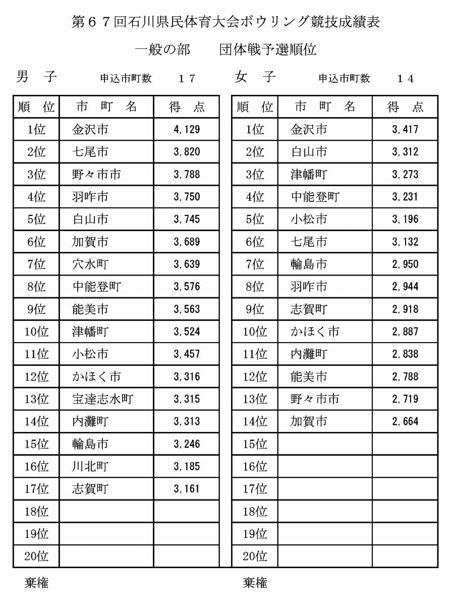 第67回石川県民体育大会 - 団体戦 予選