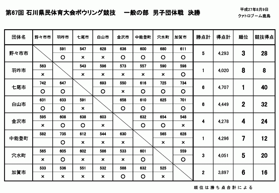 第67回石川県民体育大会 - 男子団体戦決勝対戦表