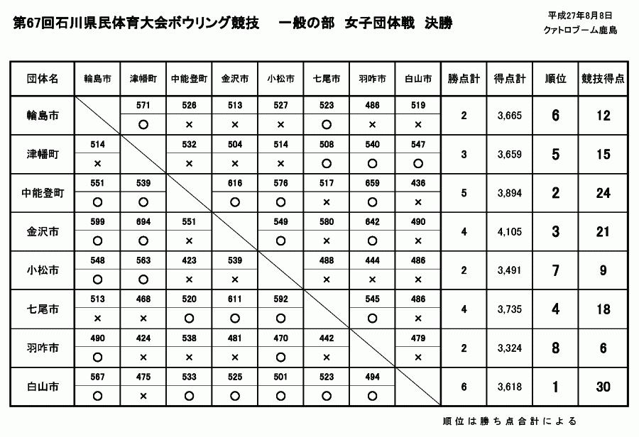 第67回石川県民体育大会 - 女子団体戦決勝対戦表