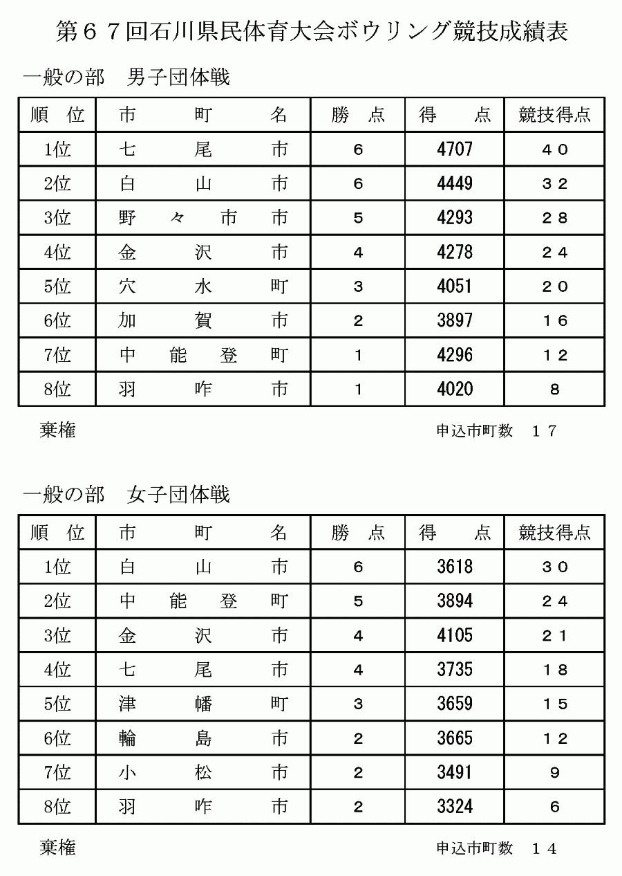 第67回石川県民体育大会 - 団体決勝
