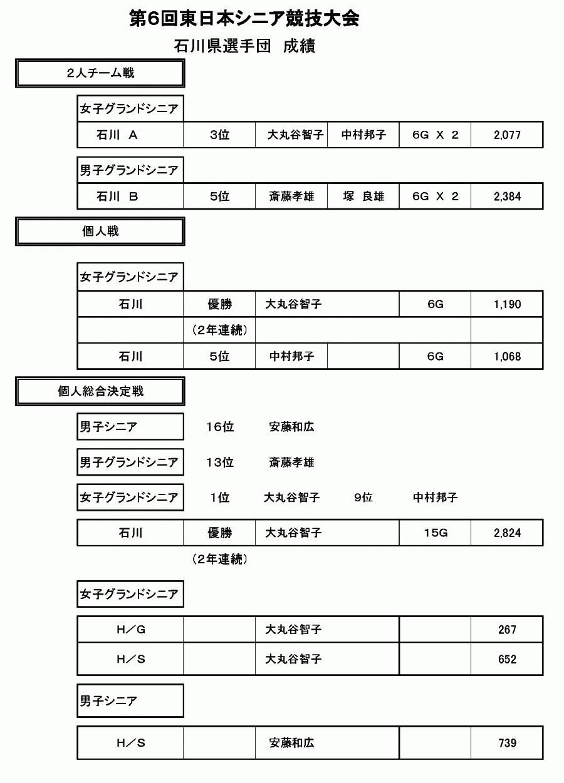 石川県選手団成績
