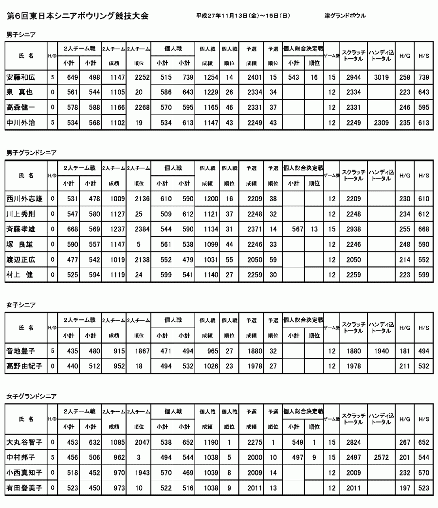 東日本シニア記録