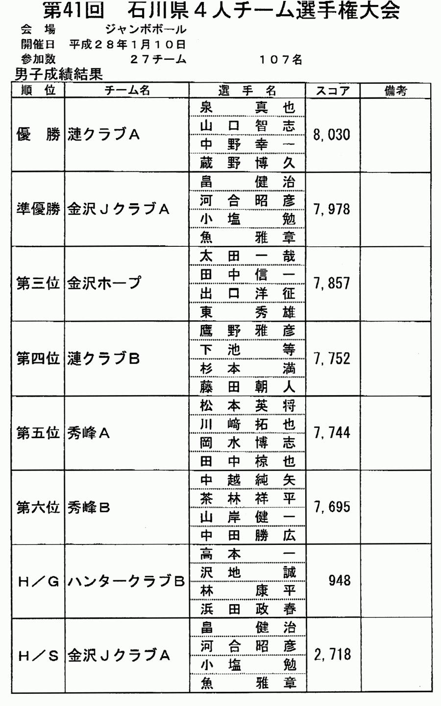 第41回 石川県4人チーム選手権大会_男子