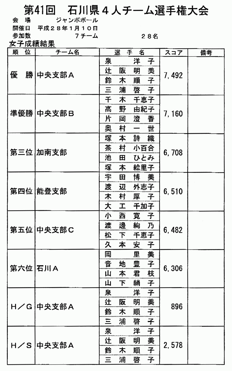 第41回 石川県4人チーム選手権大会_女子