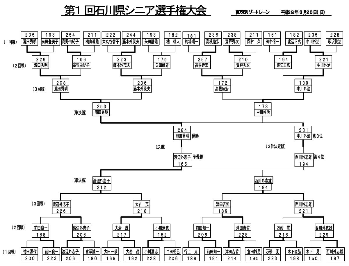 第1回 石川県シニアボウリング選手権大会_レーン割(結果)