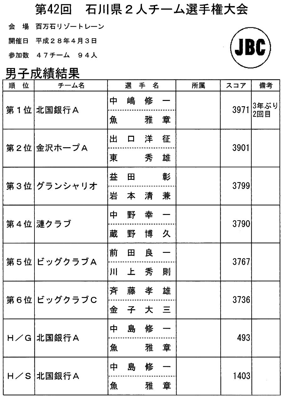 第42回 県2人チーム選手権大会(男子)