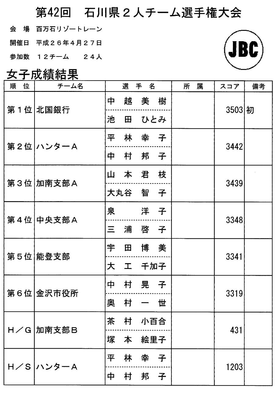 第42回 県2人チーム選手権大会(女子)