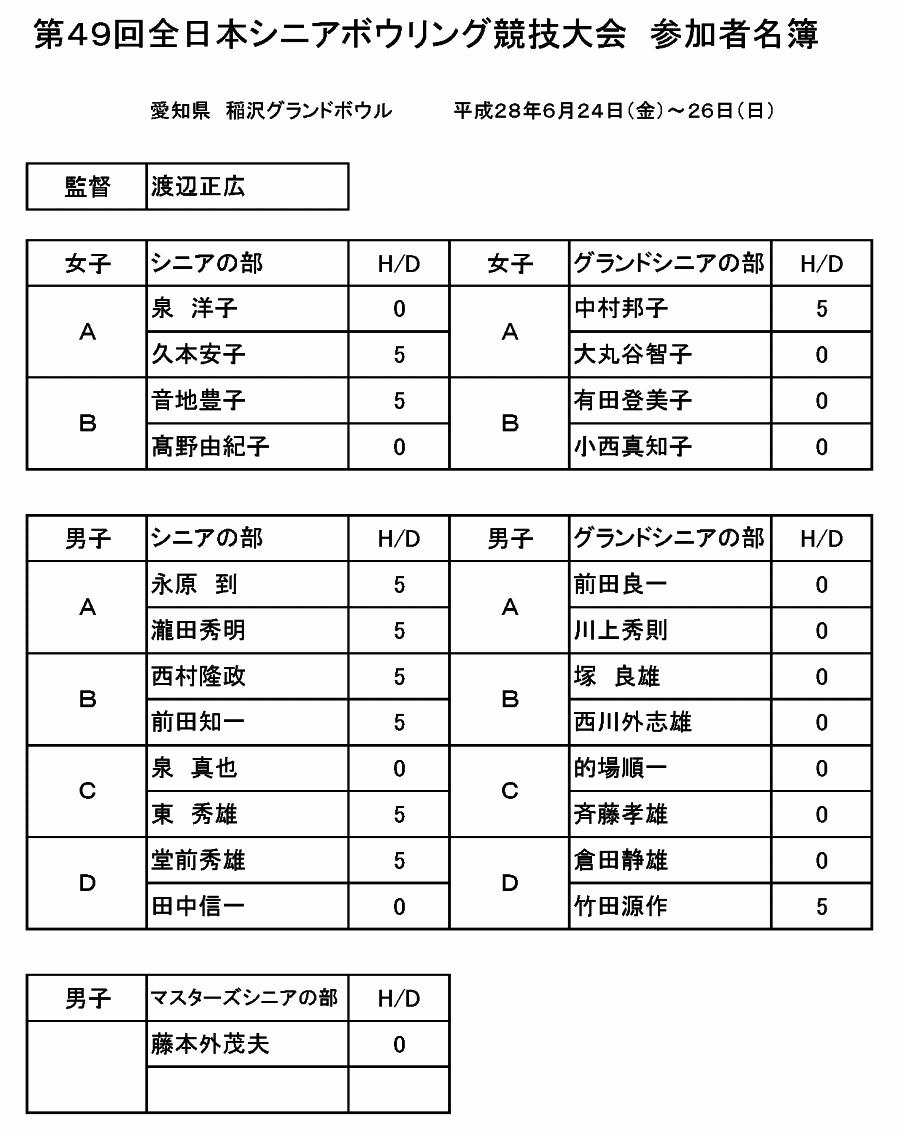 第49回全日本シニアボウリング選手権大会 参加選手